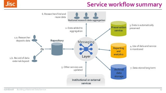 Service workflow summary 17 Repository Messaging Preservation service Reporting and analytics Archival data storage Nation...