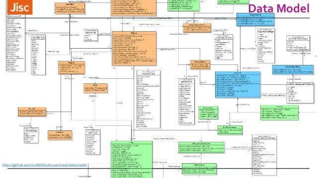 Data Model https://github.com/JiscRDSS/rdss-canonical-data-model