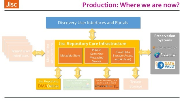 Production: Where we are now? Preservation Systems Multi-tenant administration Discovery User Interfaces and Portals APIs ...