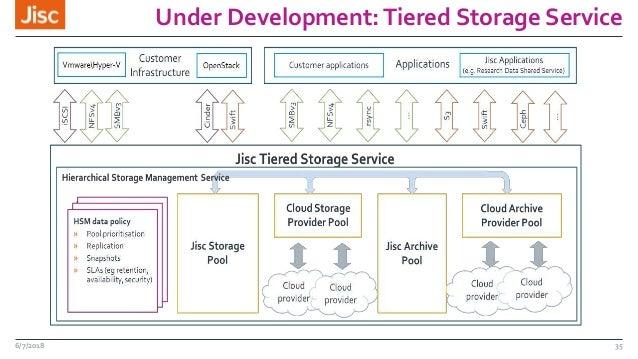 Under Development:Tiered Storage Service 6/7/2018 35
