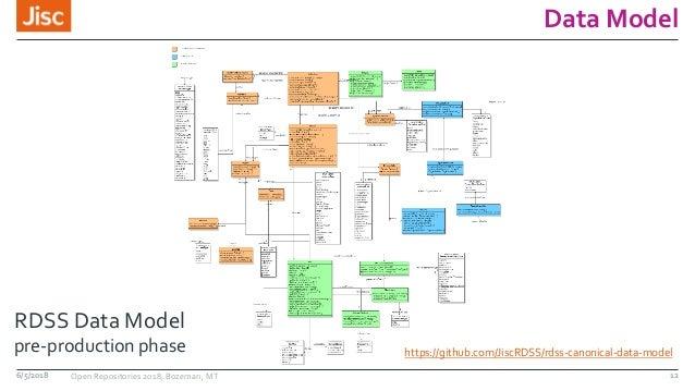 Data Model https://github.com/JiscRDSS/rdss-canonical-data-model RDSS Data Model pre-production phase 6/5/2018 Open Reposi...