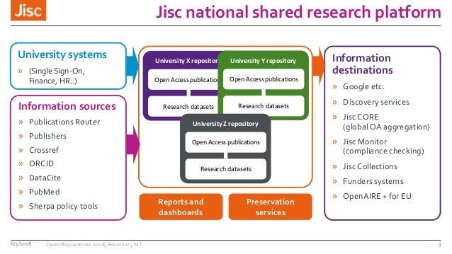 Jisc national shared research platform 6/5/2018 Open Repositories 2018, Bozeman, MT 3 Information sources » Publications R...