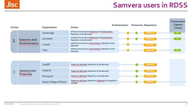 Samvera users in RDSS 6/5/2018 Open Repositories 2018, Bozeman, MT 6