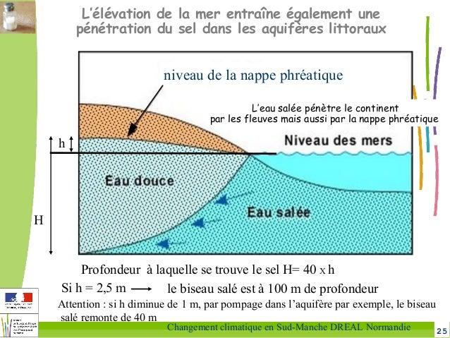 25Changement climatique en Sud-Manche DREAL Normandie h H Profondeur à laquelle se trouve le sel H= 40 X h Si h = 2,5 m le...