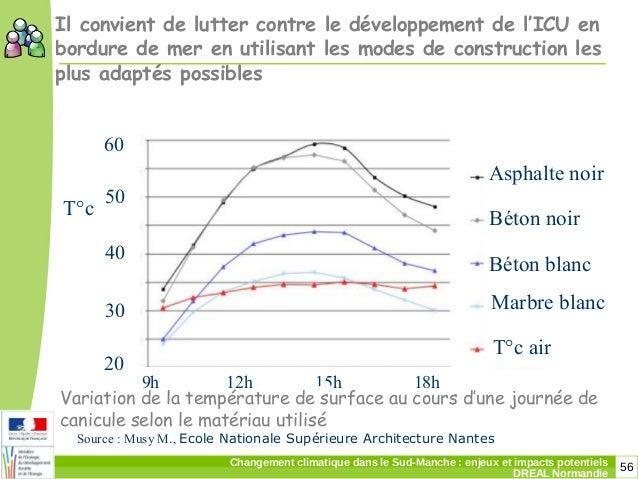 56Changement climatique dans le Sud-Manche: enjeux et impacts potentiels DREAL Normandie Source: Musy M., Ecole National...
