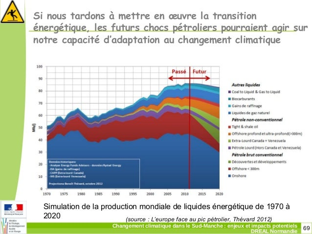 69Changement climatique dans le Sud-Manche: enjeux et impacts potentiels DREAL Normandie Si nous tardons à mettre en œuvr...