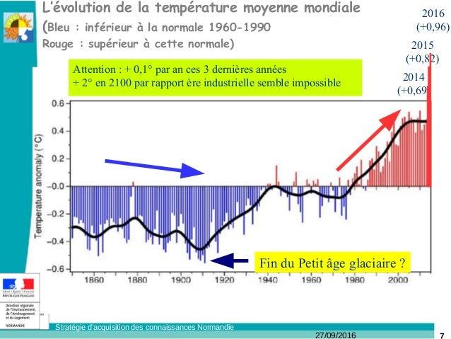27/09/2016 Stratégie d'acquisition des connaissances Normandie L'évolution de la température moyenne mondiale (Bleu: infé...