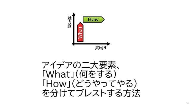 アイデアの二大要素、 「What」(何をする) 「How」(どうやってやる) を分けてブレストする方法 34