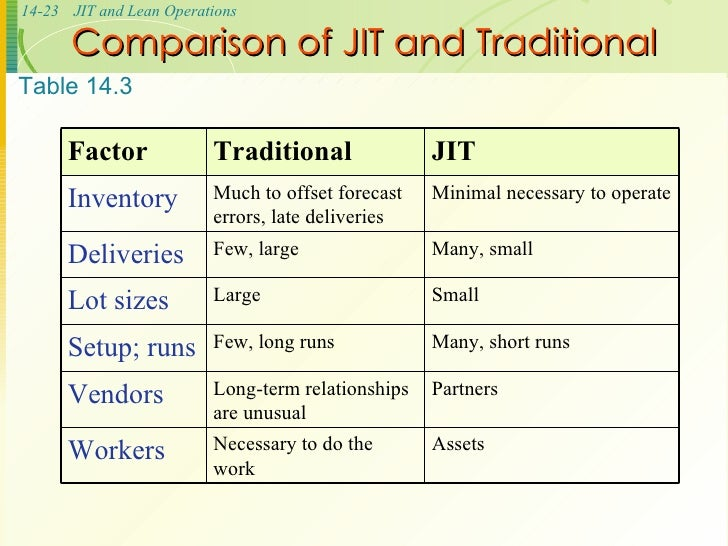 relationship jit and forecasting