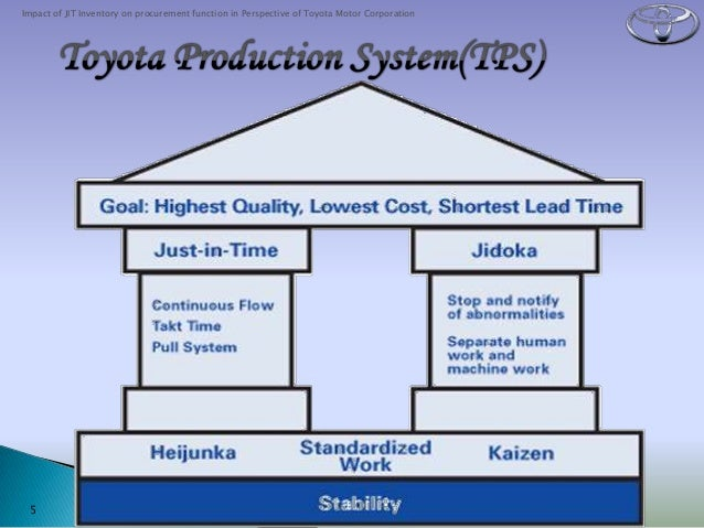 Production management system of toyota
