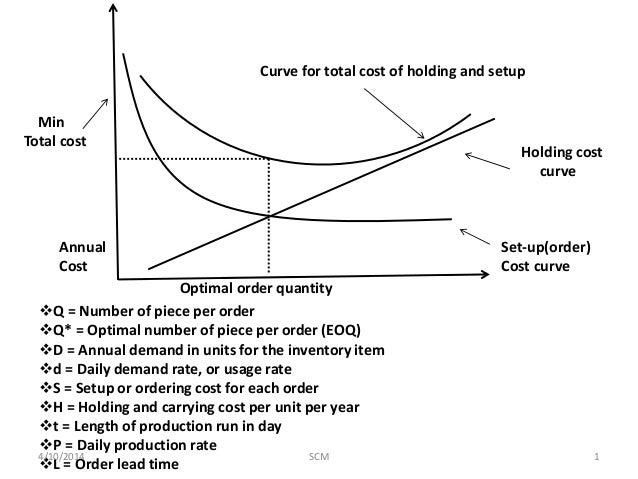 Image result for holding vs cost setup