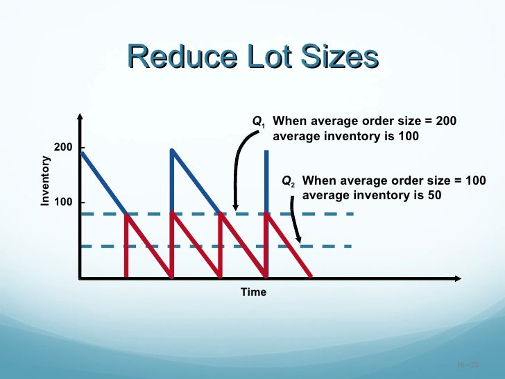 how can lot sizes and inventories be reduced in a lean production system Organizations with substantial static inventories can  production with smaller lots sizes and reduced  so production can be managed to meet.