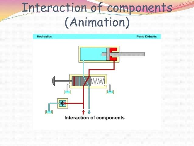 basic hydraulic circuit rh slideshare net Circuit Board hydraulic circuit diagram animation