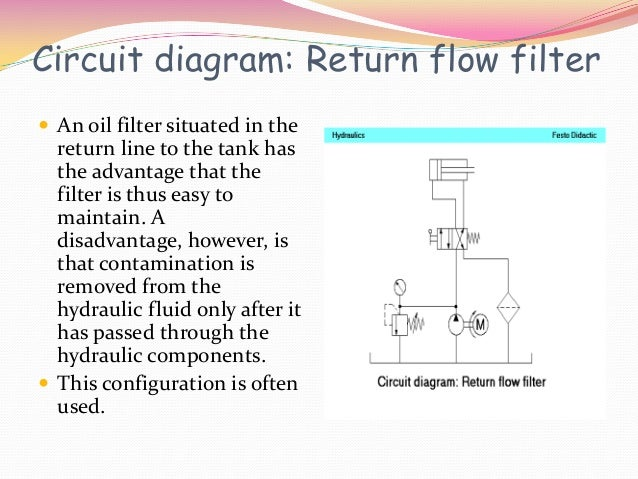 Circuit diagram: Return flow filter An oil filter situated in the  return line to the tank has  the advantage that the  f...