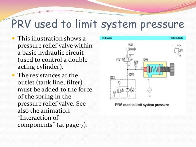PRV used to limit system pressure This illustration shows a  pressure relief valve within  a basic hydraulic circuit  (us...