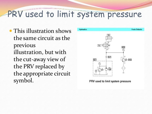 PRV used to limit system pressure This illustration shows the same circuit as the previous illustration, but with the cut...