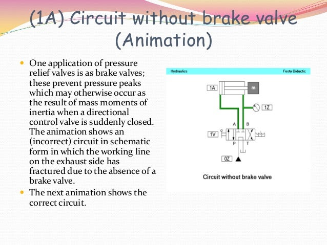 (1A) Circuit without brake valve            (Animation) One application of pressure  relief valves is as brake valves;  t...