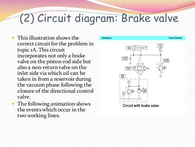 (2) Circuit diagram: Brake valve This illustration shows the  correct circuit for the problem in  topic 1A. This circuit ...