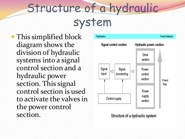 Basic Hydraulic System Diagram : Basic hydraulic circuit