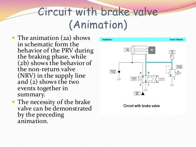 Circuit with brake valve              (Animation) The animation (2a) shows  in schematic form the  behavior of the PRV du...