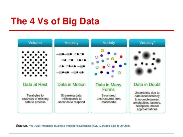 A Novel Approach To Big Data Veracity Using Crowd Sourcing Techniques