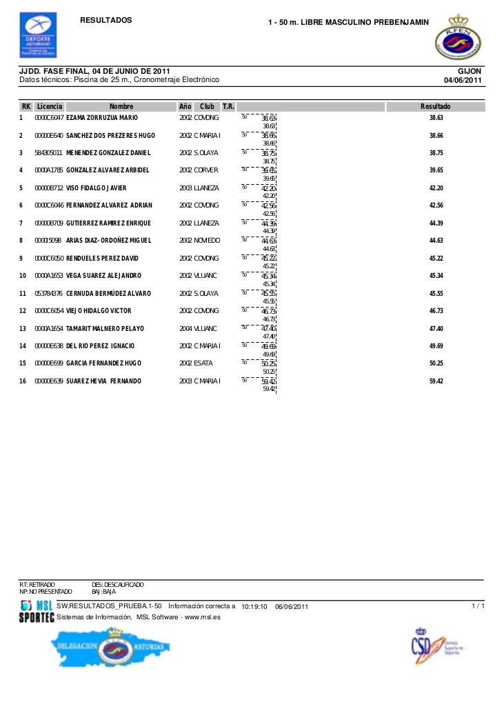 RESULTADOS                                                  1 - 50 m. LIBRE MASCULINO PREBENJAMINJJDD. FASE FINAL, 04 DE J...