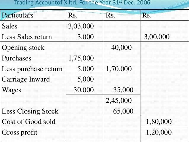 Financial Statement – Preparing a Profit and Loss Statement
