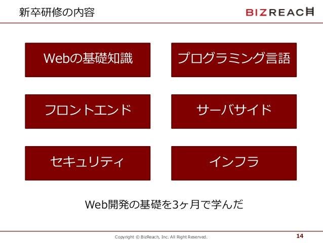 Copyright © BizReach, Inc. All Right Reserved. 新卒研修の内容 14 Webの基礎知識 フロントエンド セキュリティ プログラミング言語 サーバサイド インフラ Web開発の基礎を3ヶ月で学んだ