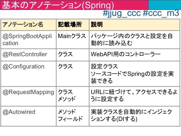 アノテーション名 記載場所 説明 @SpringBootAppli cation Mainクラス パッケージ内のクラスと設定を自 動的に読み込む @RestController クラス WebAPI用のコントローラー @Configuratio...