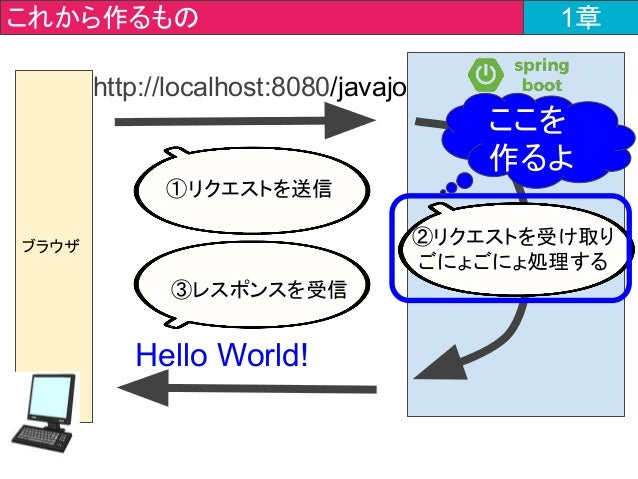 ブラウザ http://localhost:8080/javajo Hello World! これから作るもの 1章 ①リクエストを送信 ③レスポンスを受信 ②リクエストを受け取り ごにょごにょ処理する ここを 作るよ