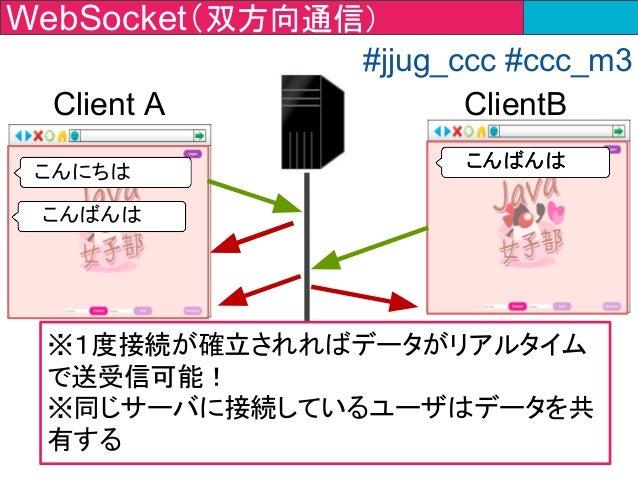 WebSocket(双方向通信) Client A #jjug_ccc #ccc_m3 こんにちは ClientB こんばんはこんばんは こんばんは ※1度接続が確立されればデータがリアルタイム で送受信可能! ※同じサーバに接続しているユーザ...