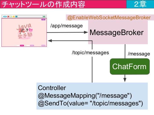 """チャットツールの作成内容 2章 Controller @MessageMapping(""""/message"""") @SendTo(value= """"/topic/messages"""") MessageBroker /message /app/messa..."""