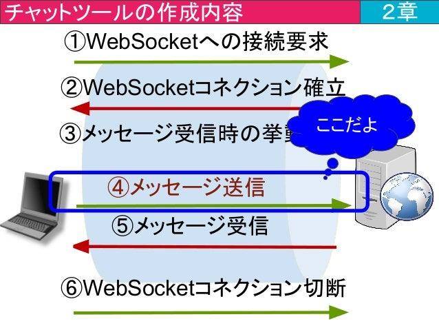 チャットツールの作成内容 2章 ①WebSocketへの接続要求 ⑥WebSocketコネクション切断 ④メッセージ送信 ⑤メッセージ受信 ②WebSocketコネクション確立 ③メッセージ受信時の挙動設定ここだよ