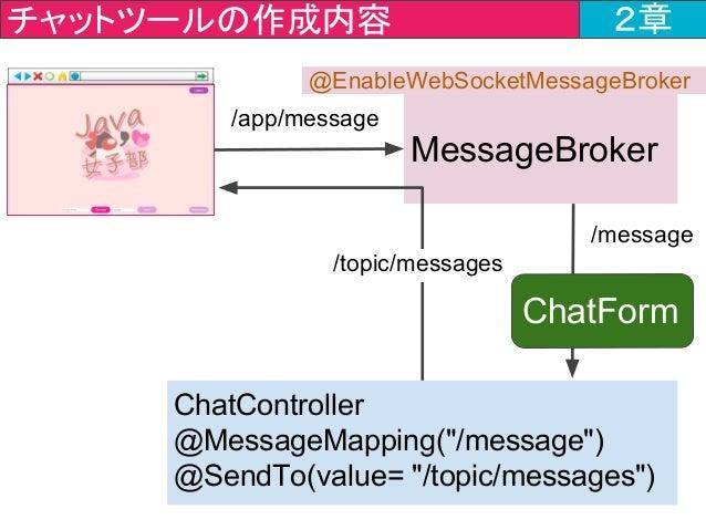 """チャットツールの作成内容 2章 ChatController @MessageMapping(""""/message"""") @SendTo(value= """"/topic/messages"""") MessageBroker /message /app/m..."""