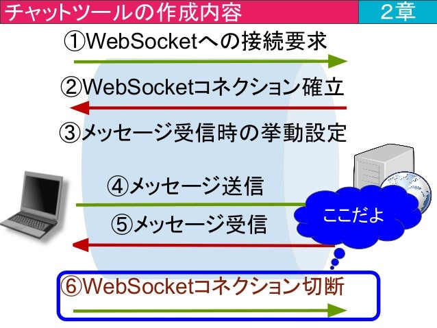 チャットツールの作成内容 2章 ①WebSocketへの接続要求 ⑥WebSocketコネクション切断 ④メッセージ送信 ⑤メッセージ受信 ②WebSocketコネクション確立 ③メッセージ受信時の挙動設定 ここだよ