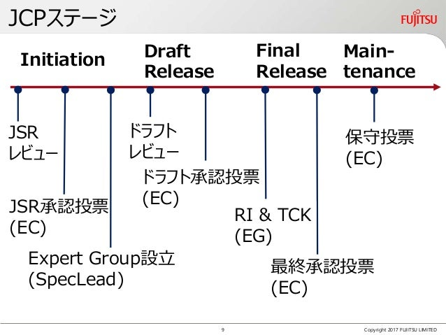 JCPステージ Copyright 2017 FUJITSU LIMITED Initiation Draft Release Final Release Main- tenance Expert Group設立 (SpecLead) 最終承認...