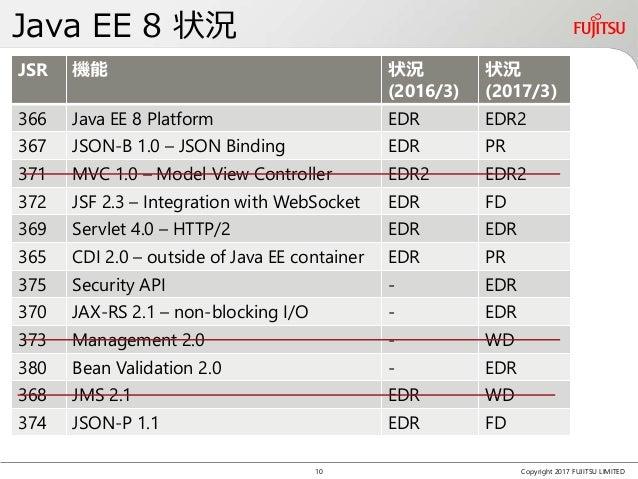 Java EE 8 状況 Copyright 2017 FUJITSU LIMITED JSR 機能 状況 (2016/3) 状況 (2017/3) 366 Java EE 8 Platform EDR EDR2 367 JSON-B 1.0 ...