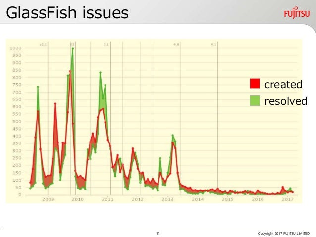 GlassFish issues Copyright 2017 FUJITSU LIMITED created resolved 11