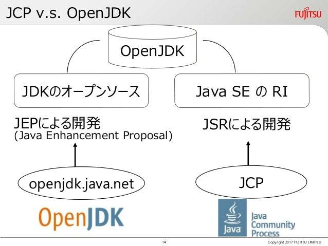 JCP v.s. OpenJDK Copyright 2017 FUJITSU LIMITED JEPによる開発 JDKのオープンソース Java SE の RI JCP JSRによる開発 (Java Enhancement Proposal)...