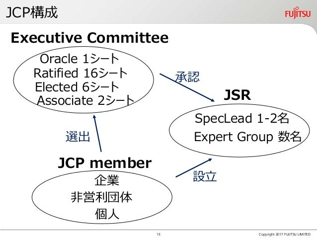 JCP構成 Copyright 2017 FUJITSU LIMITED Executive Committee JSR JCP member 非営利団体 企業 個人 Oracle 1シート Elected 6シート Ratified 16シー...