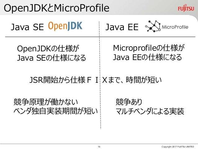 OpenJDKとMicroProfile Copyright 2017 FUJITSU LIMITED 競争原理が働かない ベンダ独自実装期間が短い JSR開始から仕様FIXまで、時間が短い OpenJDKの仕様が Java SEの仕様になる ...