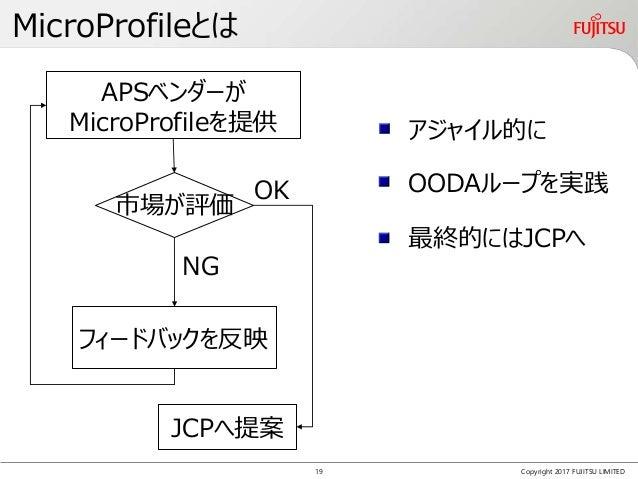 MicroProfileとは Copyright 2017 FUJITSU LIMITED 市場が評価 NG OK APSベンダーが MicroProfileを提供 フィードバックを反映 JCPへ提案 アジャイル的に OODAループを実践 最終...