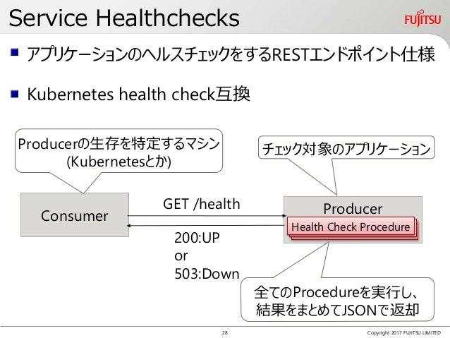 Service Healthchecks Copyright 2017 FUJITSU LIMITED アプリケーションのヘルスチェックをするRESTエンドポイント仕様 Consumer Producer Health Check Proced...