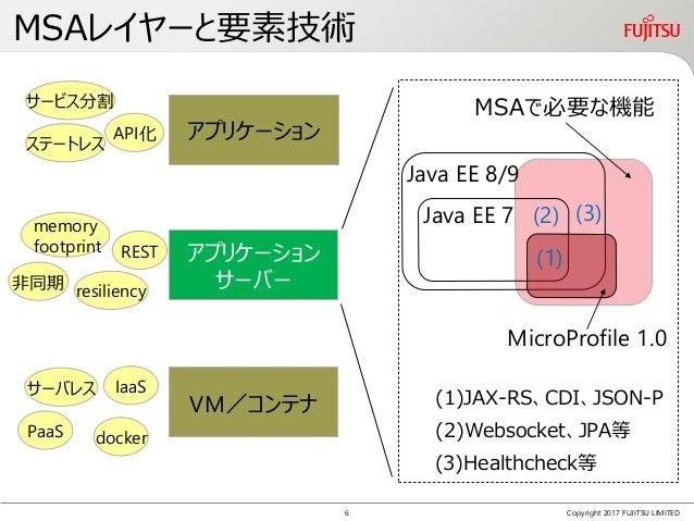 アプリケーション サーバー MSAレイヤーと要素技術 Copyright 2017 FUJITSU LIMITED VM/コンテナ アプリケーション サーバー アプリケーション docker memory footprint resilienc...