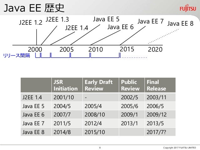 Java EE 歴史 Copyright 2017 FUJITSU LIMITED JSR Initiation Early Draft Review Public Review Final Release J2EE 1.4 2001/10 -...