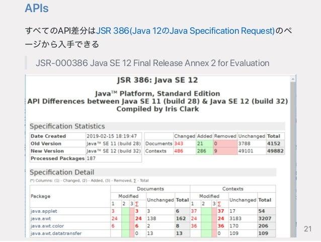 APIs すべてのAPI差分はJSR386(Java12のJavaSpecificationRequest)のペ ージから入手できる JSR‑000386JavaSE12FinalReleaseAnnex2forEvaluation 21