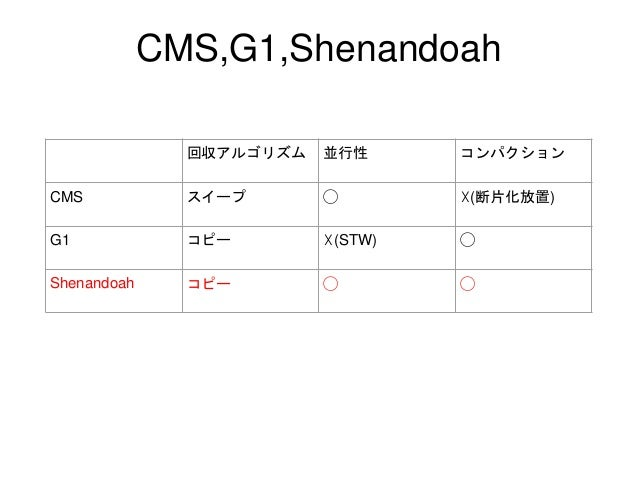 超先取りShenandoahGC Slide 3