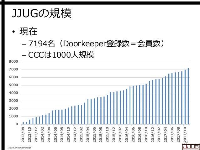 Japan Java User Group JJUGの規模 • 現在 – 7194名(Doorkeeper登録数=会員数) – CCCは1000人規模 26 0 1000 2000 3000 4000 5000 6000 7000 8000 2...