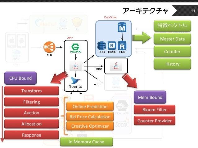 アーキテクチャ 11 Transform Filtering Auction Allocation Response MemBound CPUBound BloomFilter OnlinePrediction CreativeOpt...