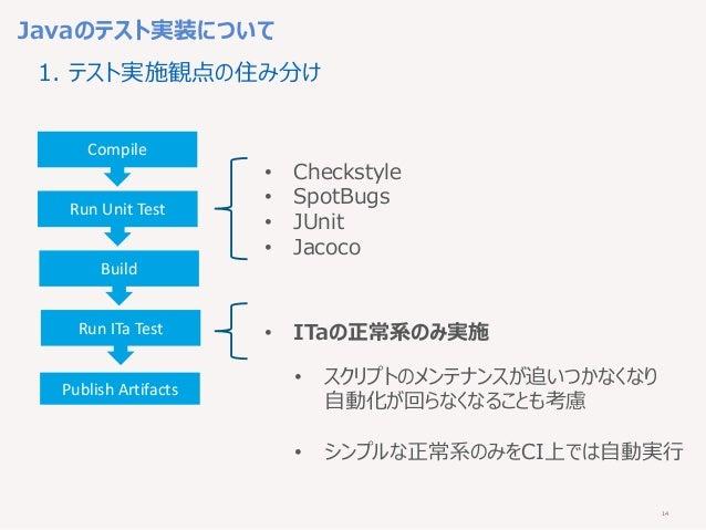14 Javaのテスト実装について Compile Run Unit Test Build Run ITa Test Publish Artifacts • Checkstyle • SpotBugs • JUnit • Jacoco • IT...